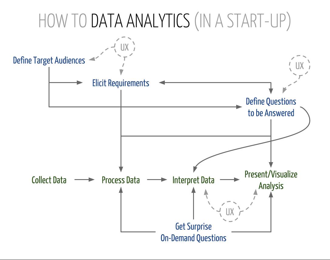 How to Data Analytics