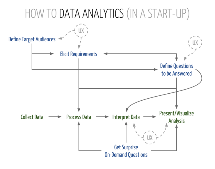 How to Data Analytics