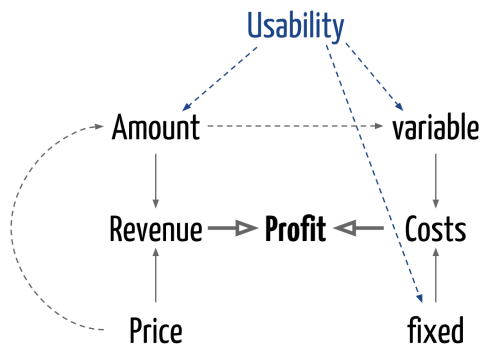The Profit Function w/ Usability