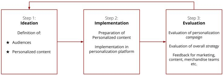3 Steps of Personalization: Ideation (definition of audiences & personalized content), Implementation (preparation of content & implementation in personalization platform), Evaluation (evaluation of personalization campaign & overall strategy, and feedback for marketing, content, merchandise teams etc.)