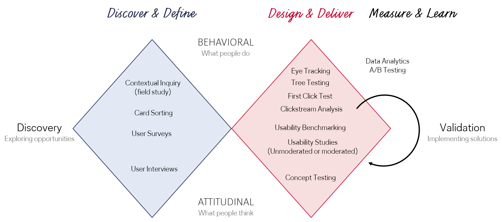 The double diamond of human-centered design.