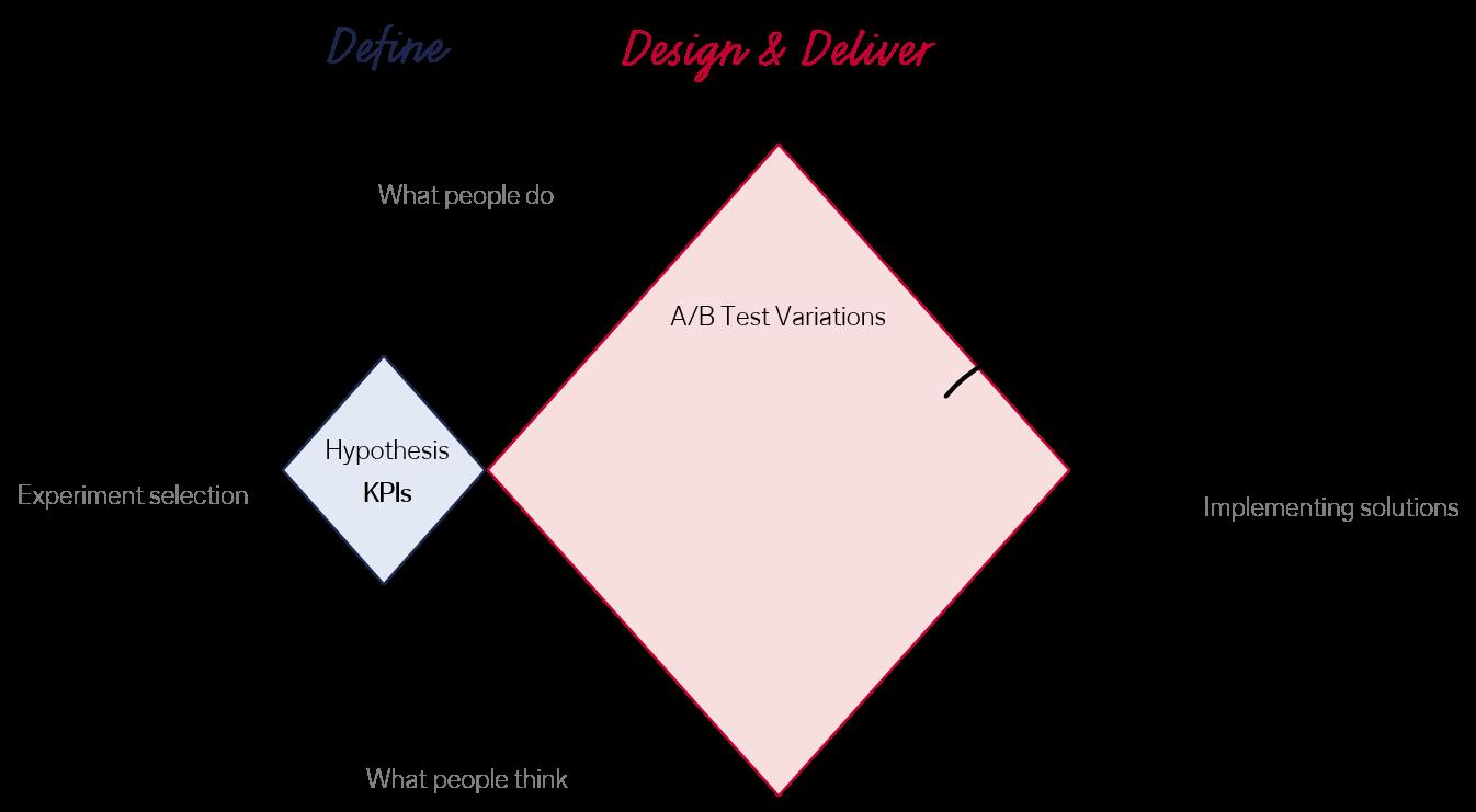 The double diamond of KPI-centered design.