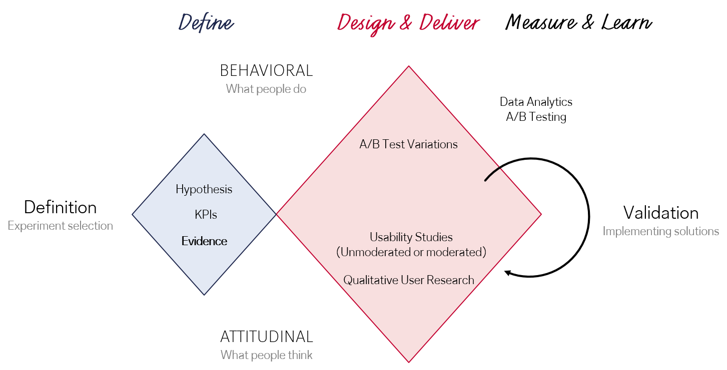 The double diamond of evidence-centered design.