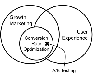 Conversion Rate Optimization is a subset of Growth Marketing. Both have an overlap with User Experience. A/B Testing is a method that lies in that intersection.